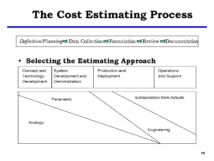 The Cost Estimating Process Definition/Planning Data Collection Formulation Review Documentation • Selecting the Estimating