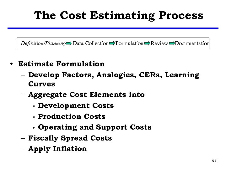The Cost Estimating Process Definition/Planning Data Collection Formulation Review Documentation • Estimate Formulation –