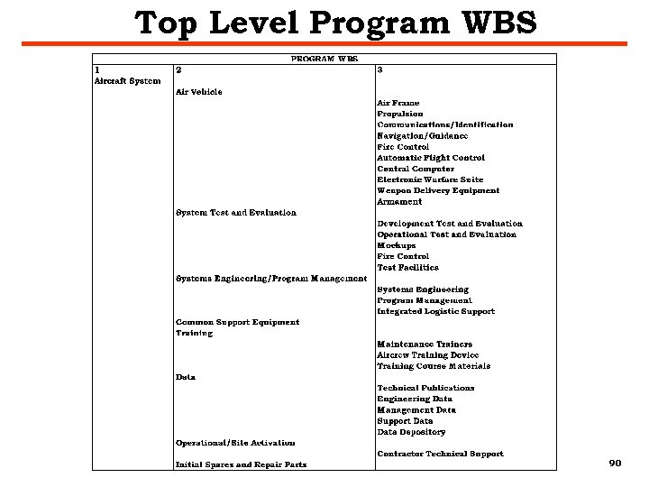 Top Level Program WBS 90