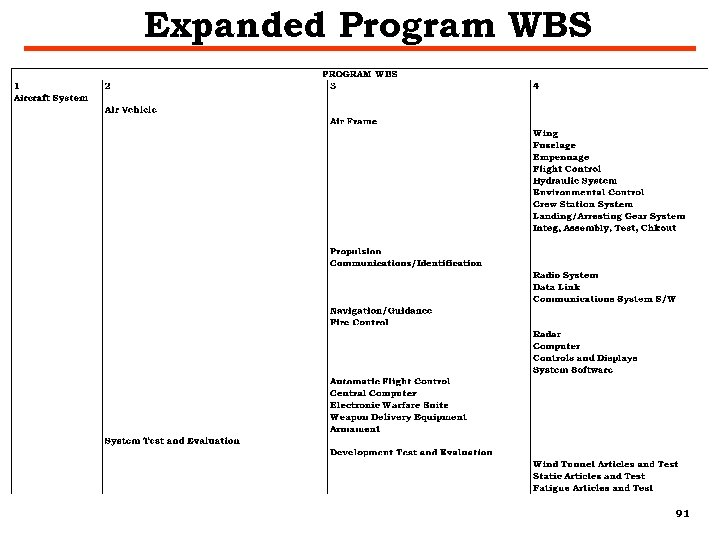 Expanded Program WBS 91