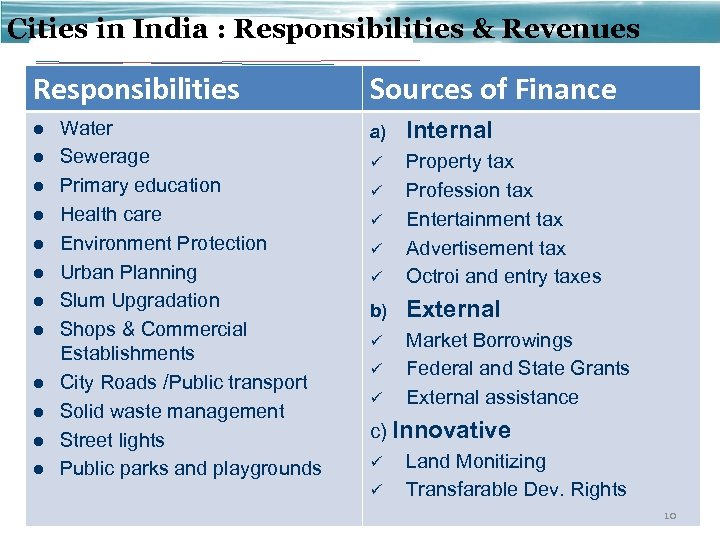 Cities in India : Responsibilities & Revenues Responsibilities l l l Water Sewerage Primary