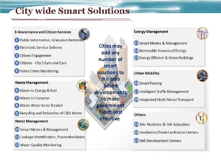 City wide Smart Solutions Cities may add any number of smart solutions to the