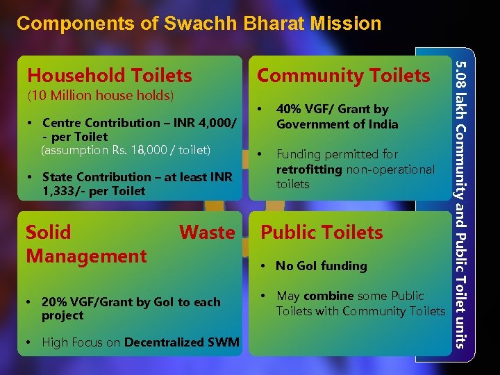 Components of Swachh Bharat Mission (10 Million house holds) • Centre Contribution – INR