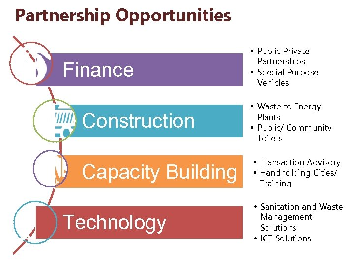 Partnership Opportunities • . Finance Construction Capacity Building Technology • Public Private Partnerships •