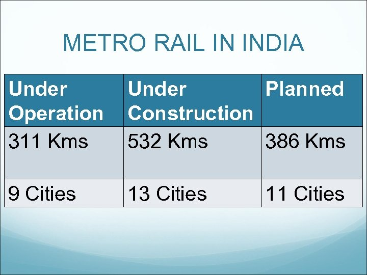 METRO RAIL IN INDIA Under Operation 311 Kms Under Planned Construction 532 Kms 386