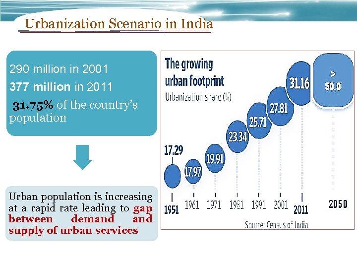 Urbanization Scenario in India 290 million in 2001 377 million in 2011 31. 75%