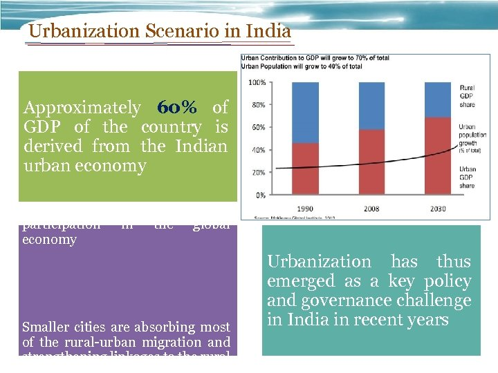 Urbanization Scenario in India Approximately 60% of GDP of the country is derived from