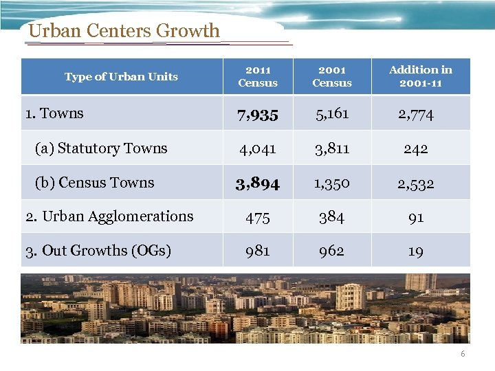 Urban Centers Growth 2011 Census 2001 Census 7, 935 5, 161 2, 774 (a)