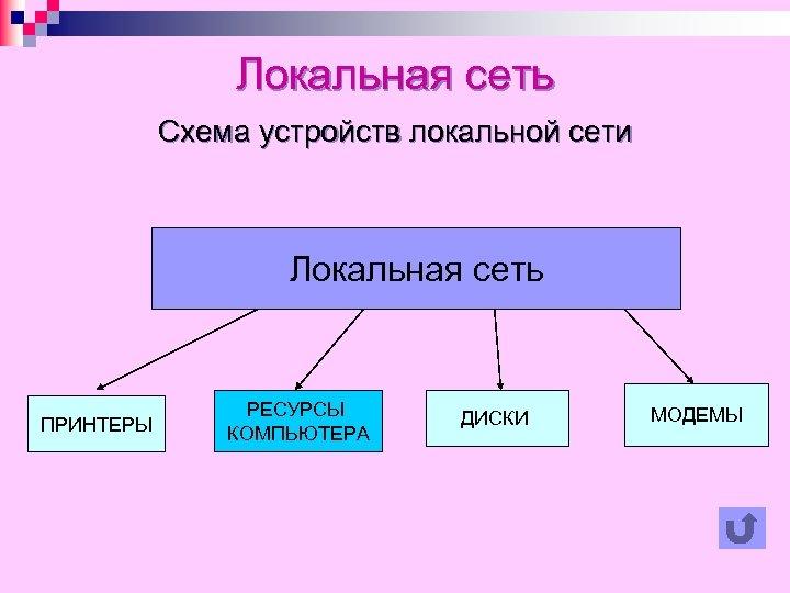 Локальная сеть Схема устройств локальной сети Локальная сеть ПРИНТЕРЫ РЕСУРСЫ КОМПЬЮТЕРА ДИСКИ МОДЕМЫ