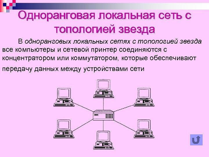 Одноранговая локальная сеть с топологией звезда В одноранговых локальных сетях с топологией звезда все