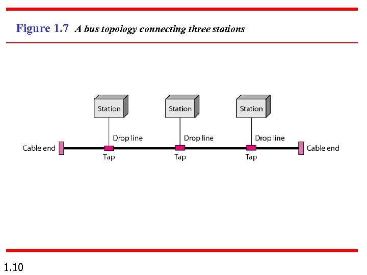 Figure 1. 7 A bus topology connecting three stations 1. 10