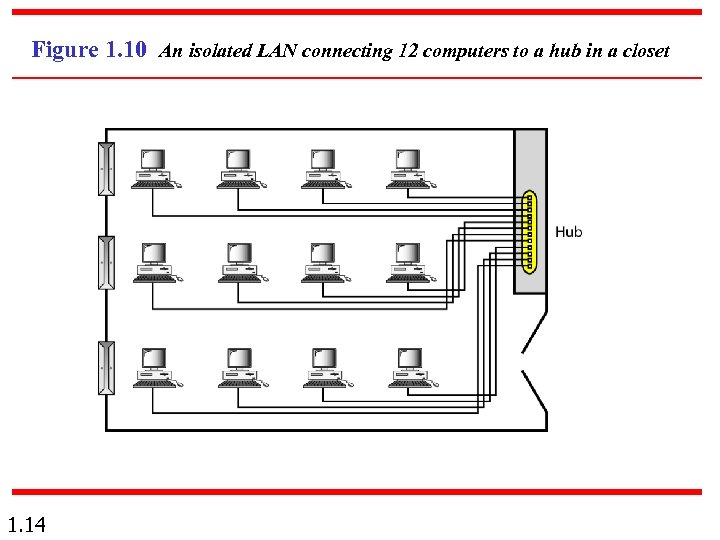 Figure 1. 10 An isolated LAN connecting 12 computers to a hub in a