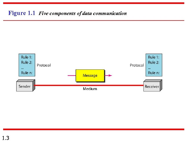 Figure 1. 1 Five components of data communication 1. 3
