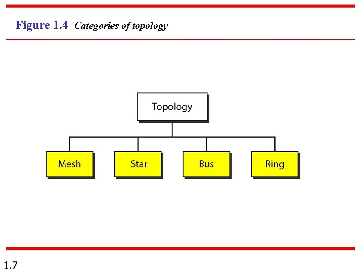 Figure 1. 4 Categories of topology 1. 7