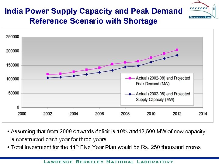 India Power Supply Capacity and Peak Demand Reference Scenario with Shortage • Assuming that