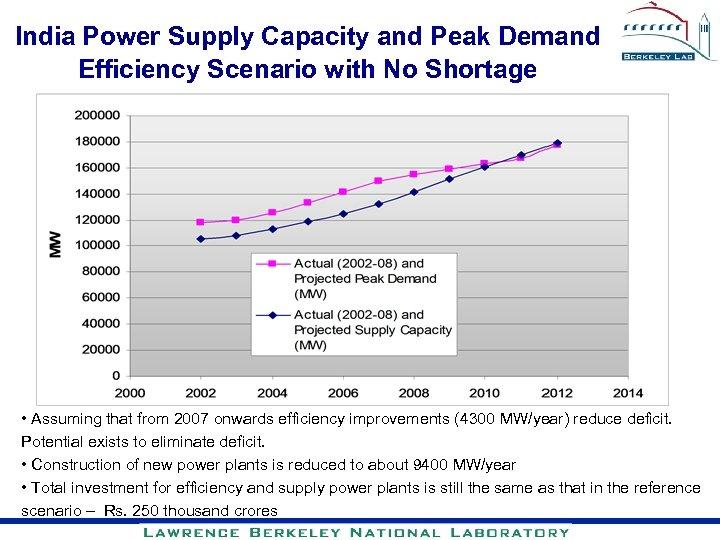 India Power Supply Capacity and Peak Demand Efficiency Scenario with No Shortage • Assuming