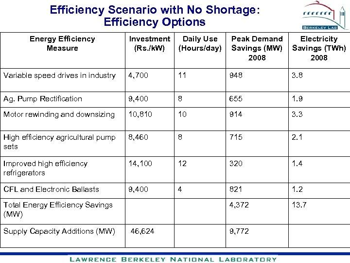 Efficiency Scenario with No Shortage: Efficiency Options Energy Efficiency Measure Investment Daily Use (Rs.