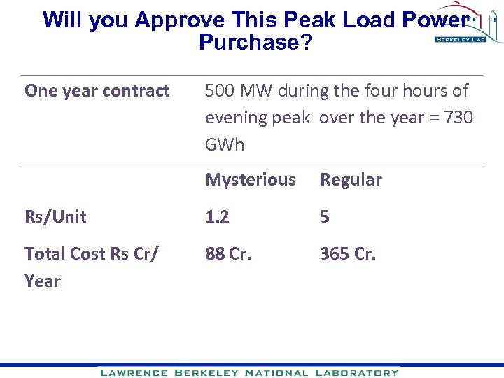 Will you Approve This Peak Load Power Purchase? One year contract 500 MW during