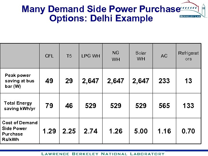 Many Demand Side Power Purchase Options: Delhi Example CFL T 5 LPG WH NG
