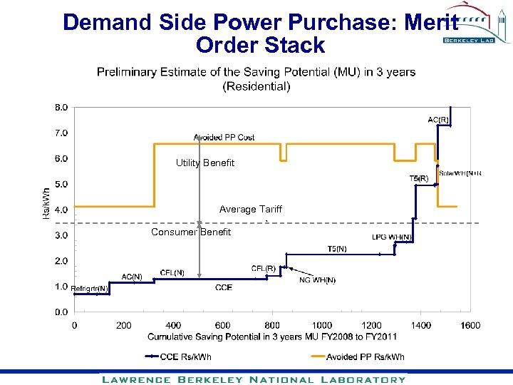 Demand Side Power Purchase: Merit Order Stack Utility Benefit Average Tariff Consumer Benefit