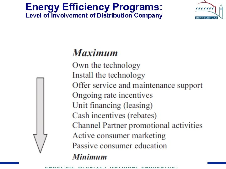 Energy Efficiency Programs: Level of Involvement of Distribution Company