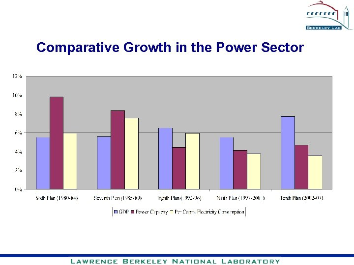 Comparative Growth in the Power Sector