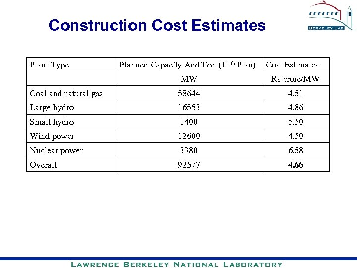 Construction Cost Estimates Plant Type Planned Capacity Addition (11 th Plan) Cost Estimates MW