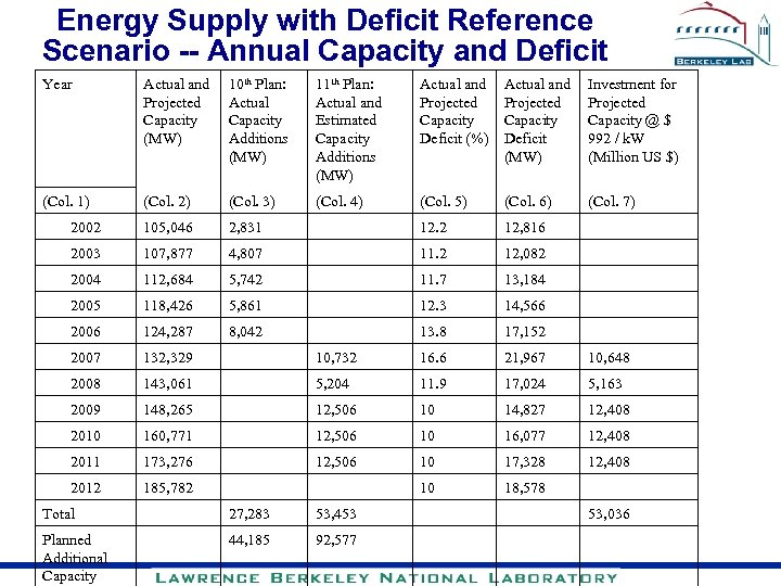 Energy Supply with Deficit Reference Scenario -- Annual Capacity and Deficit Year Actual and