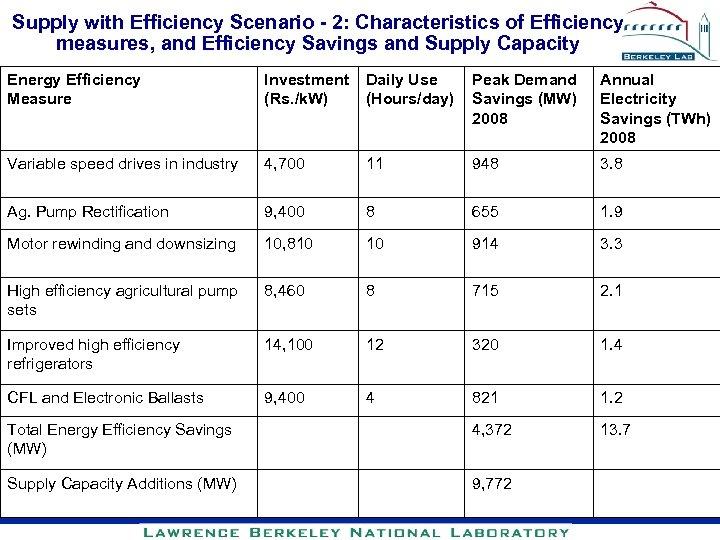Supply with Efficiency Scenario - 2: Characteristics of Efficiency measures, and Efficiency Savings and