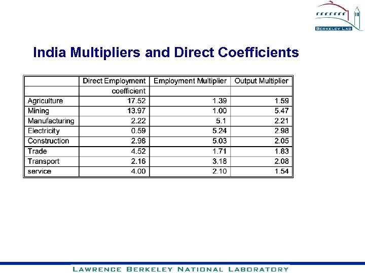 India Multipliers and Direct Coefficients