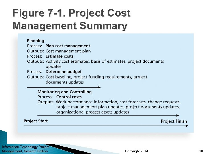 Figure 7 -1. Project Cost Management Summary Information Technology Project Management, Seventh Edition Copyright
