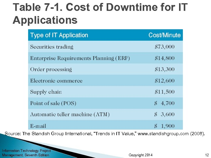 Table 7 -1. Cost of Downtime for IT Applications Source: The Standish Group International,