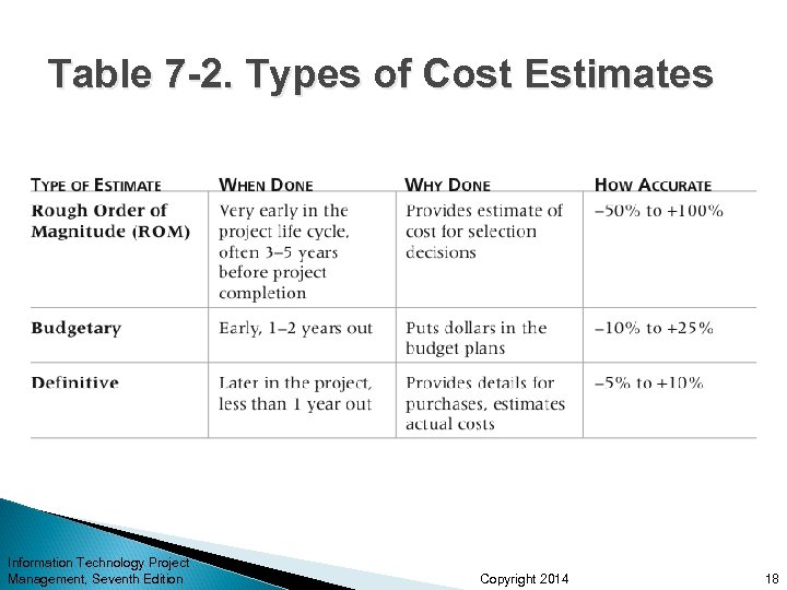 Table 7 -2. Types of Cost Estimates Information Technology Project Management, Seventh Edition Copyright