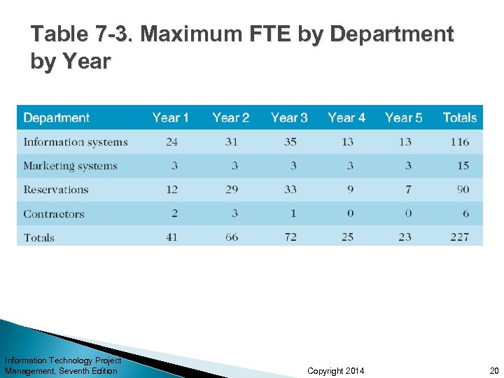 Table 7 -3. Maximum FTE by Department by Year Information Technology Project Management, Seventh