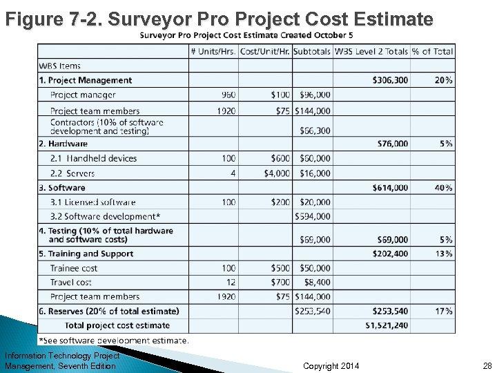 Figure 7 -2. Surveyor Project Cost Estimate Information Technology Project Management, Seventh Edition Copyright