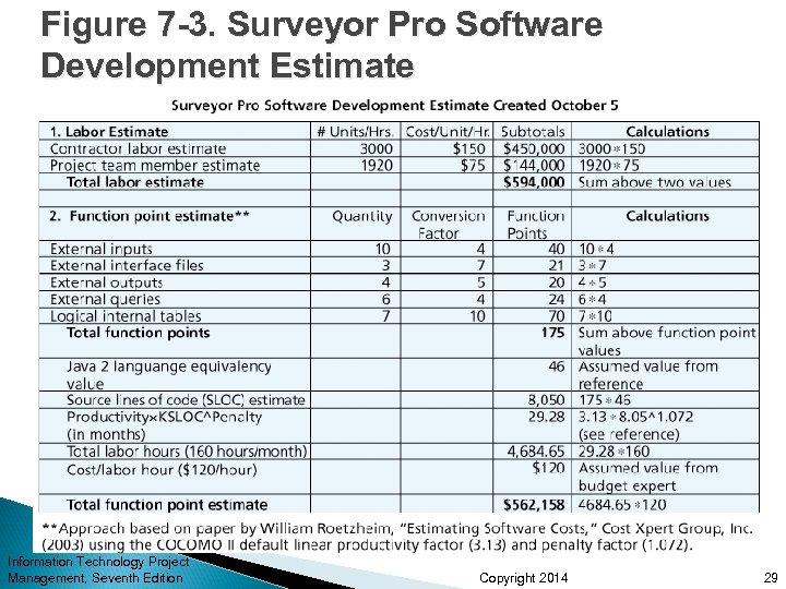 Figure 7 -3. Surveyor Pro Software Development Estimate Information Technology Project Management, Seventh Edition