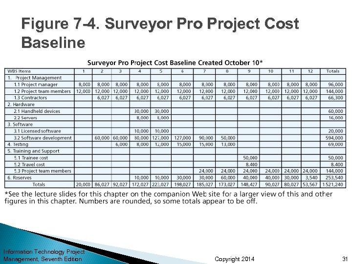 Figure 7 -4. Surveyor Project Cost Baseline Information Technology Project Management, Seventh Edition Copyright