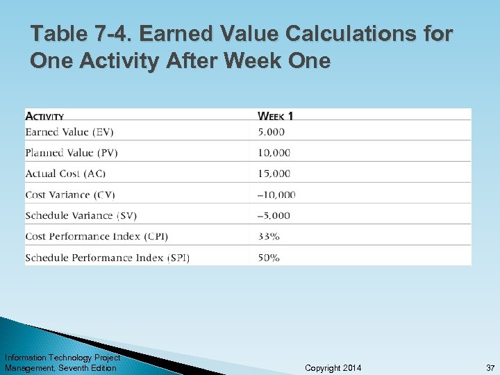 Table 7 -4. Earned Value Calculations for One Activity After Week One Information Technology