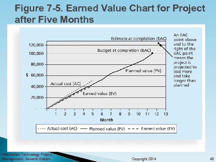 Figure 7 -5. Earned Value Chart for Project after Five Months Information Technology Project