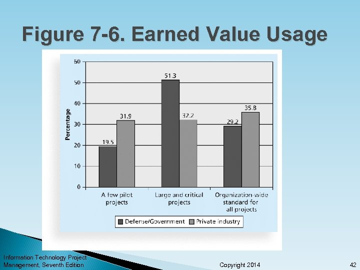 Figure 7 -6. Earned Value Usage Information Technology Project Management, Seventh Edition Copyright 2014