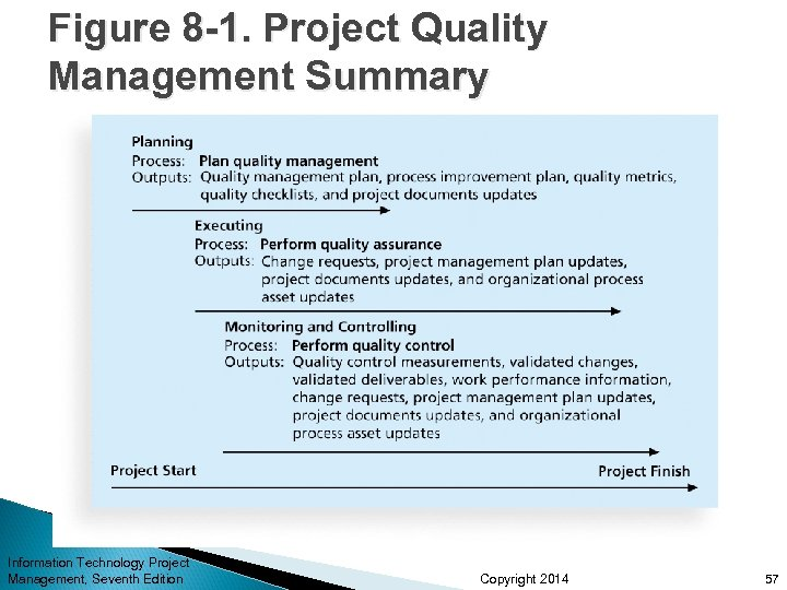 Figure 8 -1. Project Quality Management Summary Information Technology Project Management, Seventh Edition Copyright
