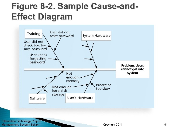 Figure 8 -2. Sample Cause-and. Effect Diagram Information Technology Project Management, Seventh Edition Copyright