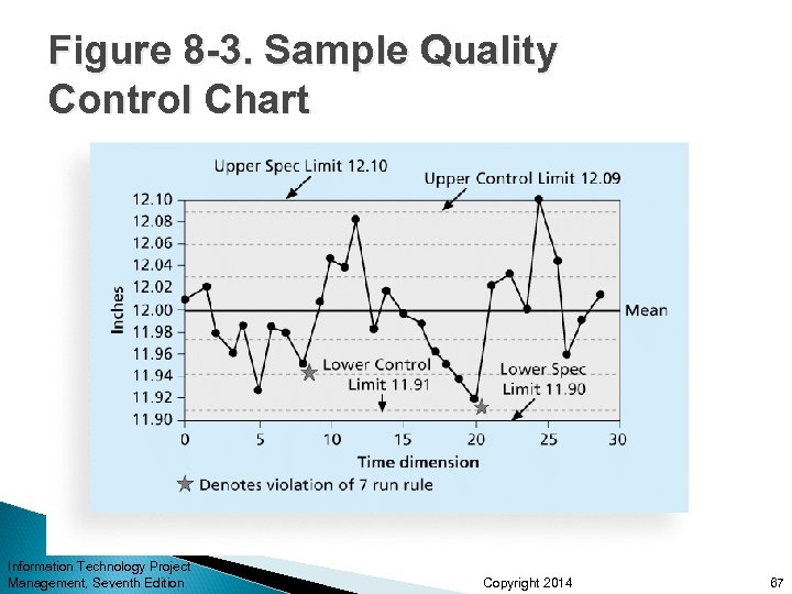 Figure 8 -3. Sample Quality Control Chart Information Technology Project Management, Seventh Edition Copyright