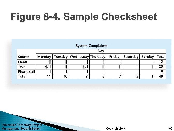 Figure 8 -4. Sample Checksheet Information Technology Project Management, Seventh Edition Copyright 2014 69
