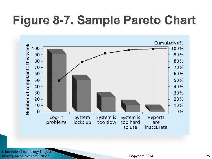 Figure 8 -7. Sample Pareto Chart Information Technology Project Management, Seventh Edition Copyright 2014