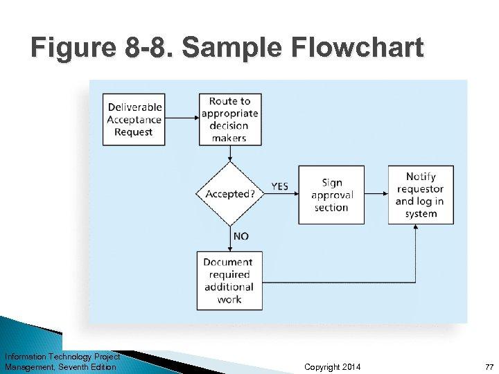 Figure 8 -8. Sample Flowchart Information Technology Project Management, Seventh Edition Copyright 2014 77