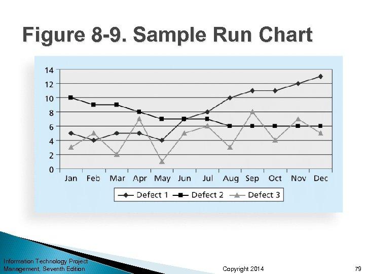 Figure 8 -9. Sample Run Chart Information Technology Project Management, Seventh Edition Copyright 2014