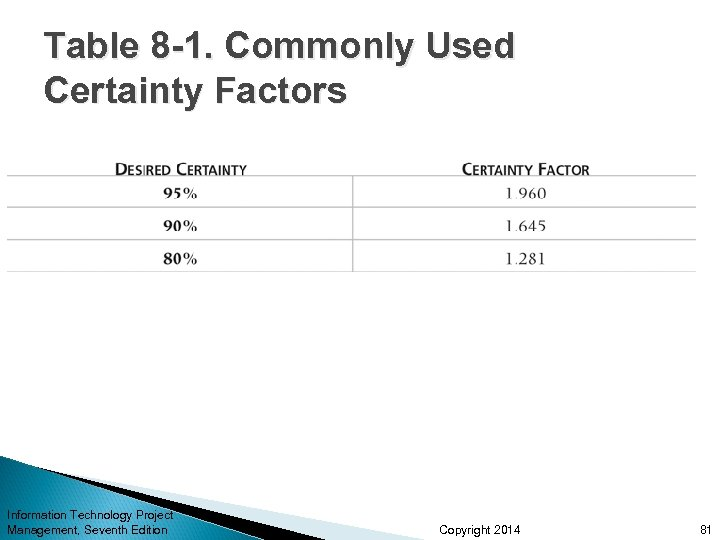 Table 8 -1. Commonly Used Certainty Factors Information Technology Project Management, Seventh Edition Copyright