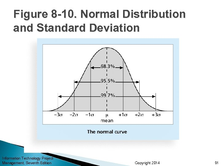 Figure 8 -10. Normal Distribution and Standard Deviation Information Technology Project Management, Seventh Edition