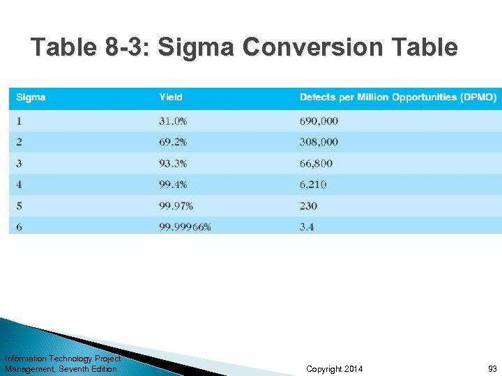 Table 8 -3: Sigma Conversion Table Information Technology Project Management, Seventh Edition Copyright 2014